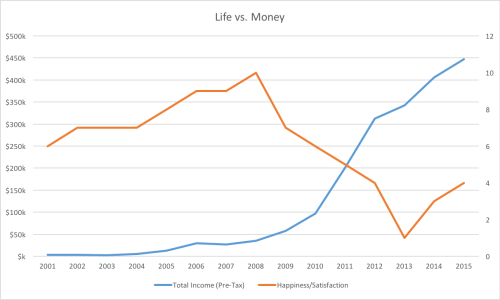 life-vs-money
