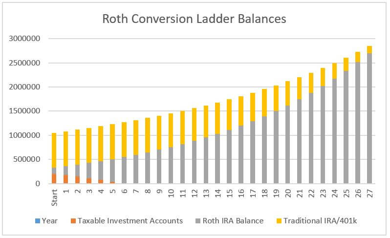 Roth Conversion Ladder Calculator  Grizzly Mom And Dad