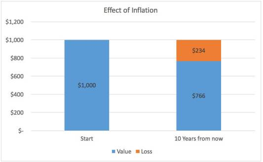 Effect of inflation.jpeg