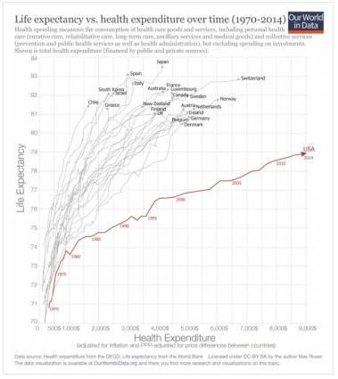 life-expectancy-vs-cost