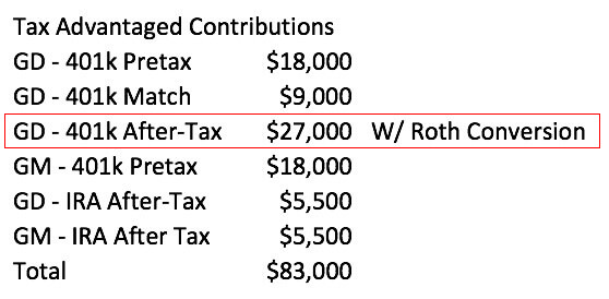 ... Me Questions About The Big $27k After Tax Contribution I Was Making To  My 401k Plan. How Was This Possible And What Did I Mean By A Roth  Conversion?
