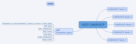 VSCP_gprs_group