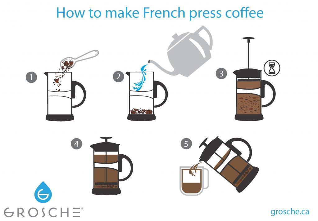 Image Result For How To Make The Best Cup Of Coffee French Press