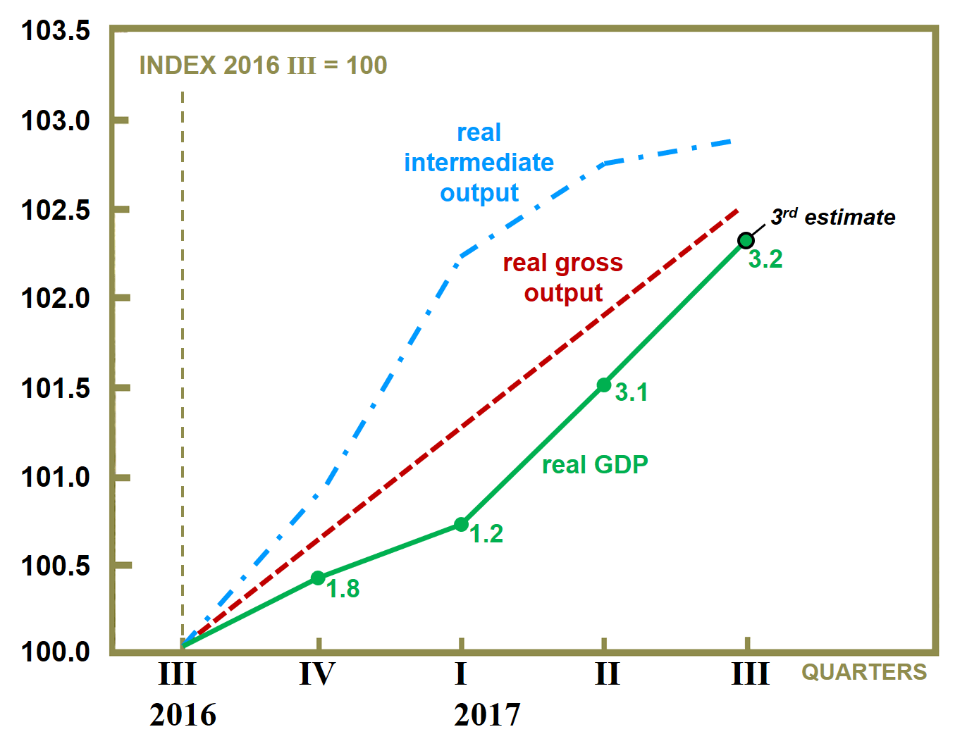 GO Slow: New Leading Indicator Predicted Slowdown in GDP