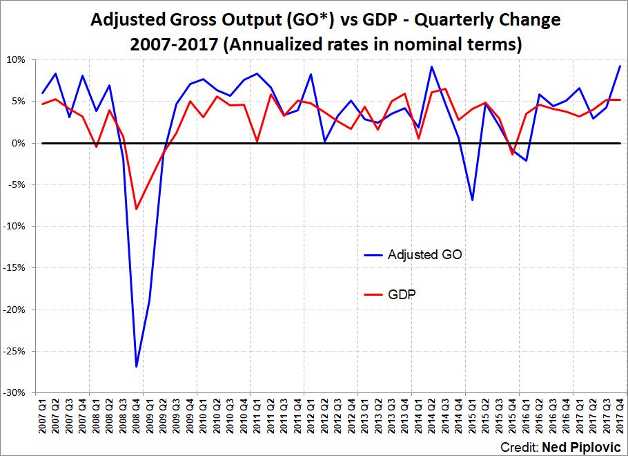 If GDP Lags, Watch the Economy GO