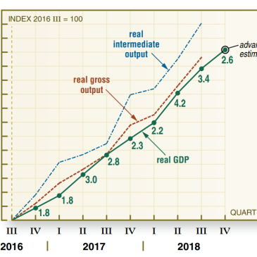 Recent Growth of GDP and Gross Output