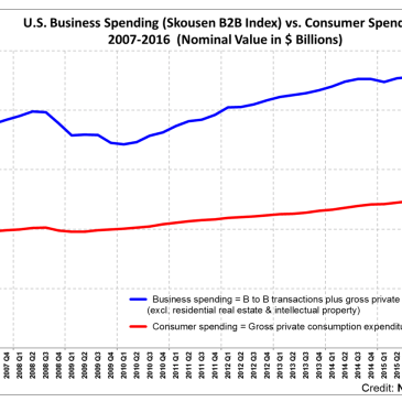 Gross Output (GO) Anticipated Slowdown in 2020 – Before the Deluge