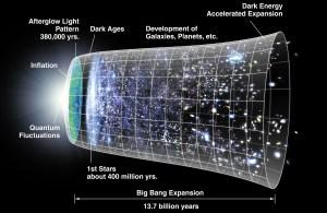 big bang, evidence, persuasive, Kalam
