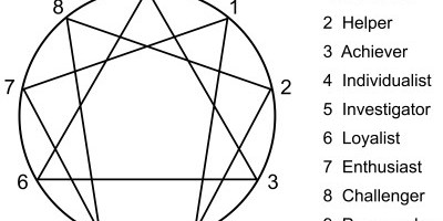 What is an Enneagram of Personality?