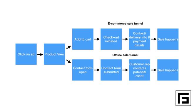 conversion purchase funnel