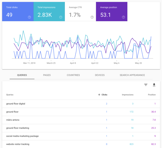 Google Search Console – website analysis checklist