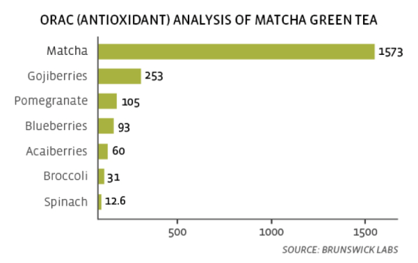 Orac analysis of matcha tea
