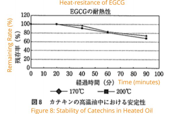 Heat-resistance of EGCG