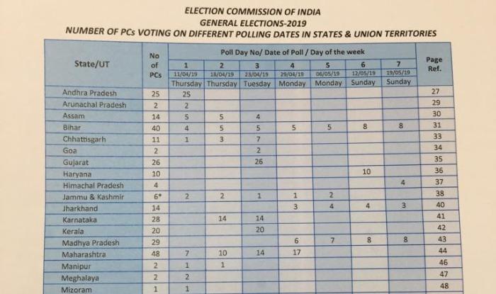 Lok Sabha Election 2019, election commission, BJP, Congress