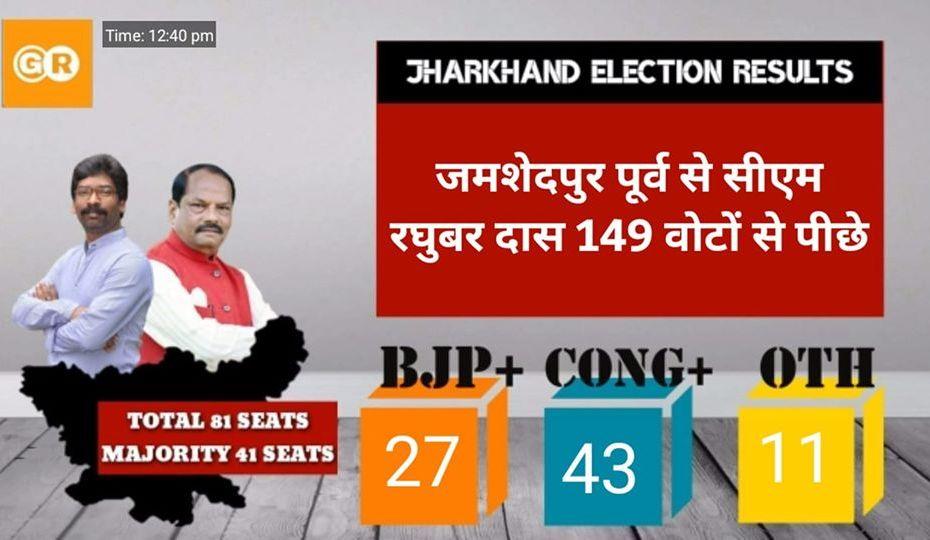 jharkhand assembly election, jharkhand assembly election result 2019, congress, jmm, bjp, rjd, cm raghuvar das, pm modi,