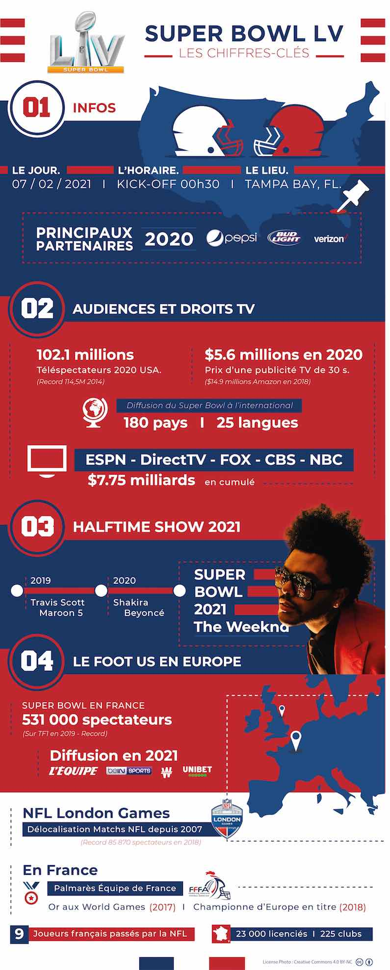 Infographie Super Bowl Party FFFA
