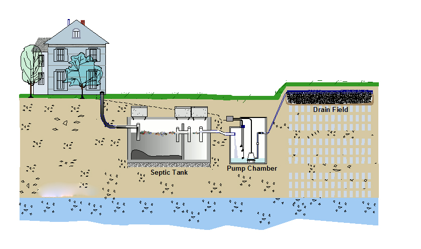Septic System Cost Easy Pricing Assessment For Bc Residents