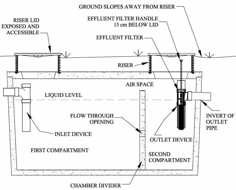 Septic System Design Bc Septic Tank Design