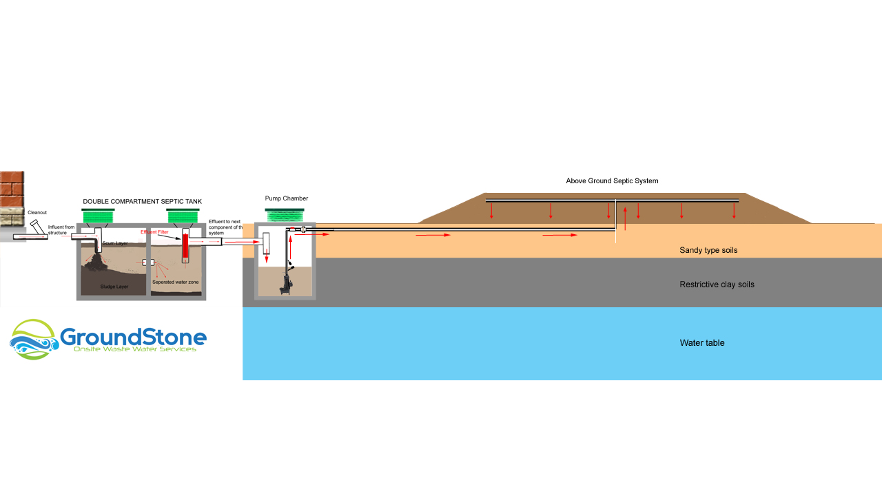 Sand Mound Septic System?resize=780%2C440&ssl=1 above ground septic system how they work and their advantages