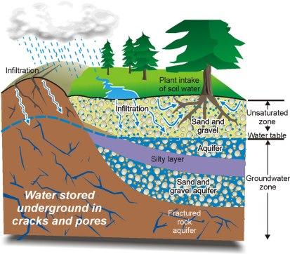aquifer recharge