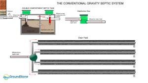 different types of septic systems