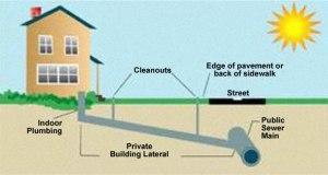 sewer line