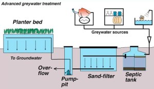 greywater septic system