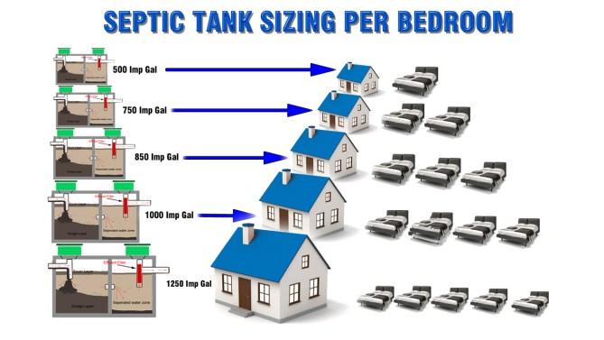 septic tank sizing