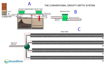 gravity septic system