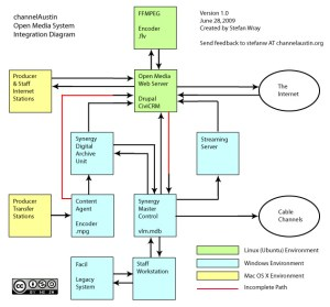 channelAustin Open Media System Integration Diagram | Drupal Groups