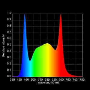 S3 Veg Spectrum Graph