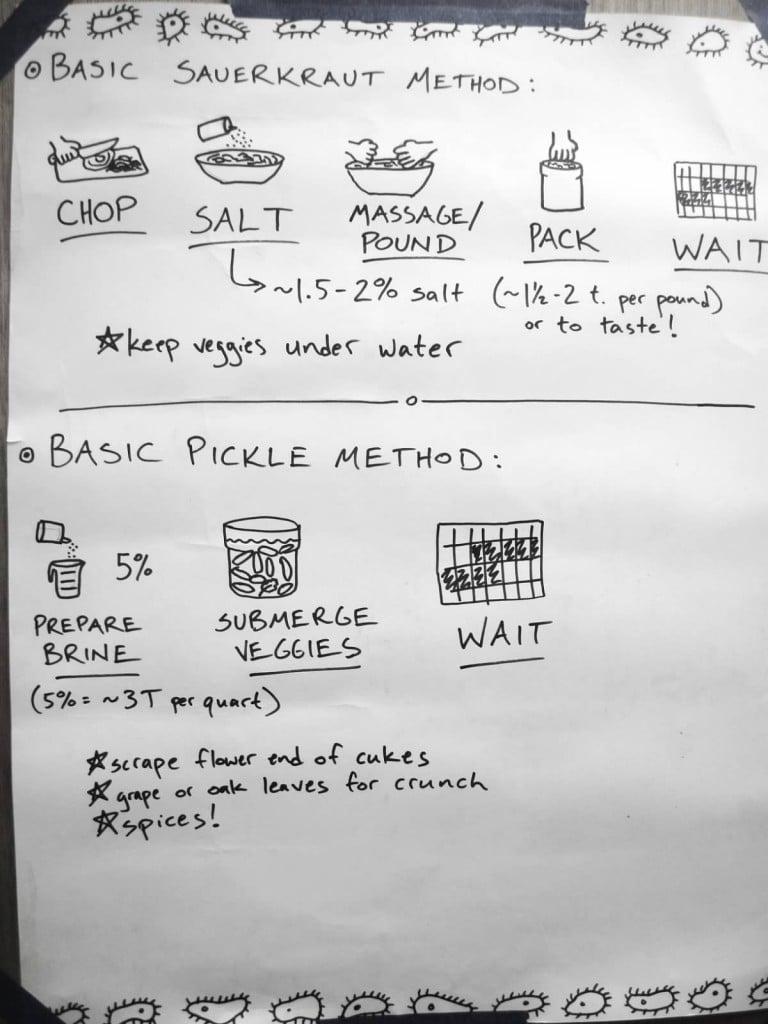 A diagram summarizing dry brine vs. wet brine, with helpful hints