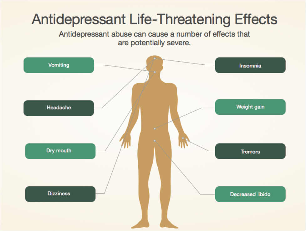 What are antidepressants? What are the antidepressant side effects?