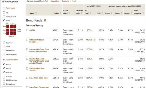 vanguard bond funds