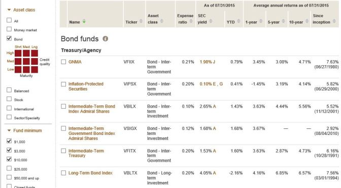Diversify Through Fixed Income