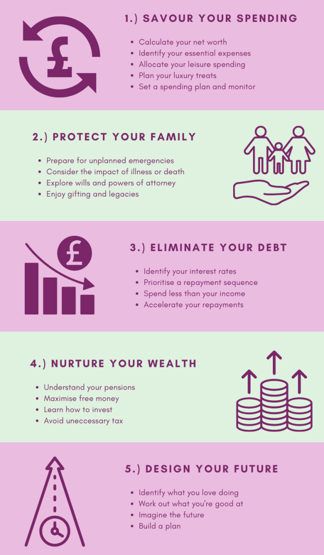 GroWiser SPEND system of financial coaching