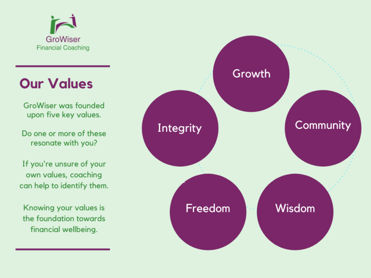 GroWiser Financial Coaching Values