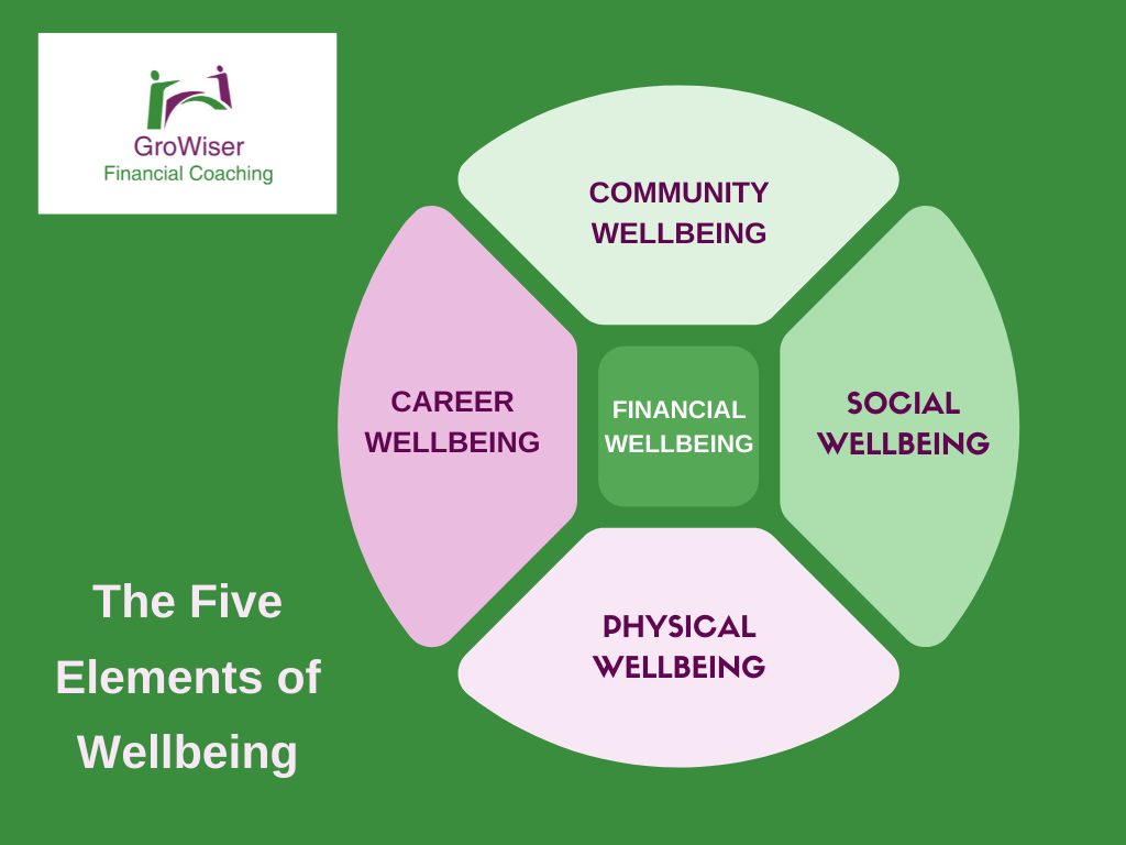 GroWiser graphic of the five elements of wellbeing