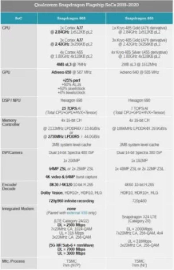 Flagship processor Snapdragon 865
