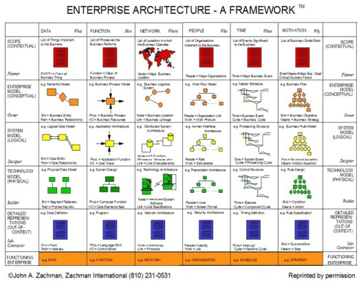 image présentant le zachman framework