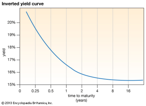 Image result for inverted yield curve