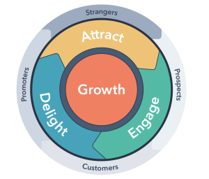 what_is_flywheel_business_model