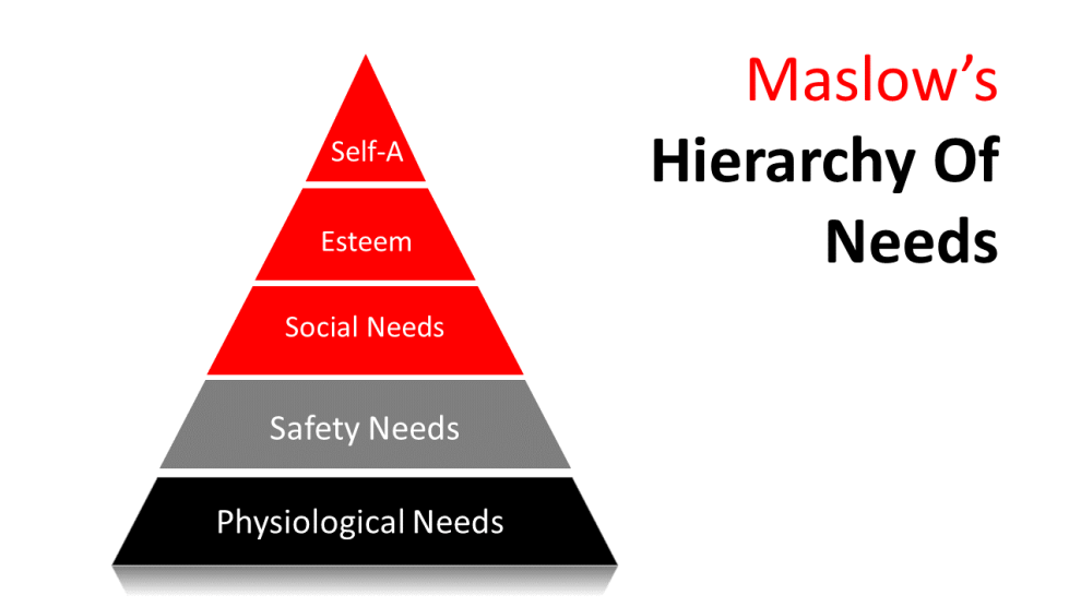 hierarchy of needs for salespeople