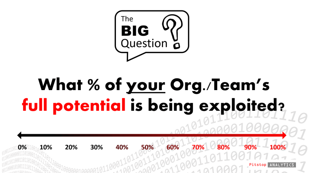 'What % of your organization/team's full potential is presently being exploited?
