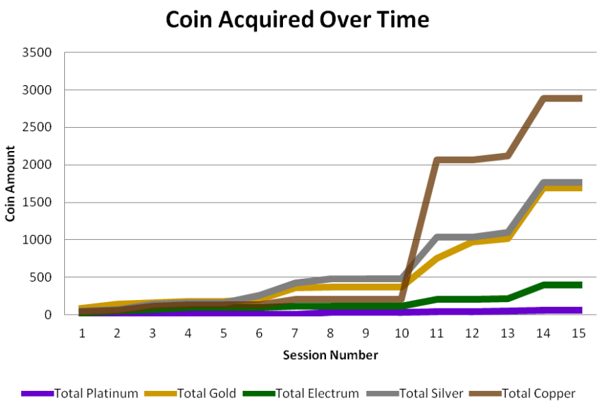 Coin_Acquired_Over_Time_01_15.png