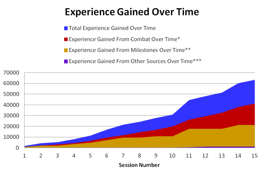 Experience_Gained_Over_Time_01_15