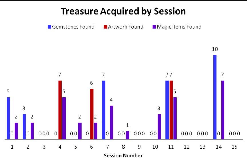 Treasure_Acquired_By_Session_01_15