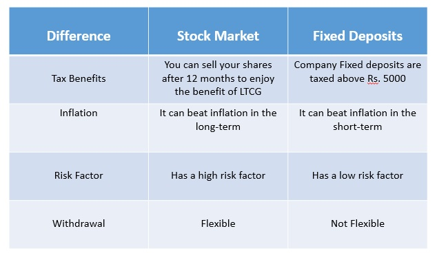 Fixed deposit vs Stock market