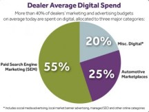 Cars.com Dataium Study - Digital Marketing Budget