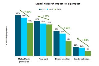 Digital Research Impact